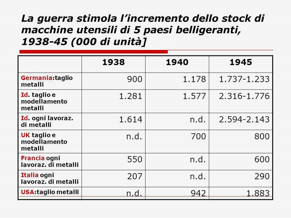 La guerra stimola l'incremento dello stock di macchine utensili di 5 paesi belligeranti, 1938-45 (000 di unità]